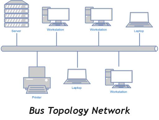 topologi-bus-jaringan-komputer