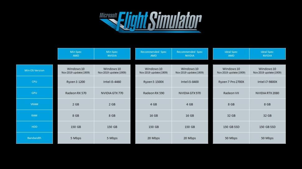 Spesifikasi PC Microsoft Flight Simulator 2020. (Asobo Studio)