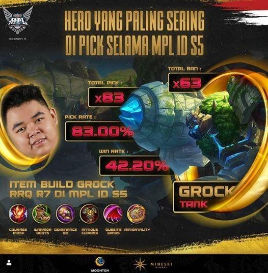 Build item hero Grock milik R7. (Instagram/ mpl.id.official)