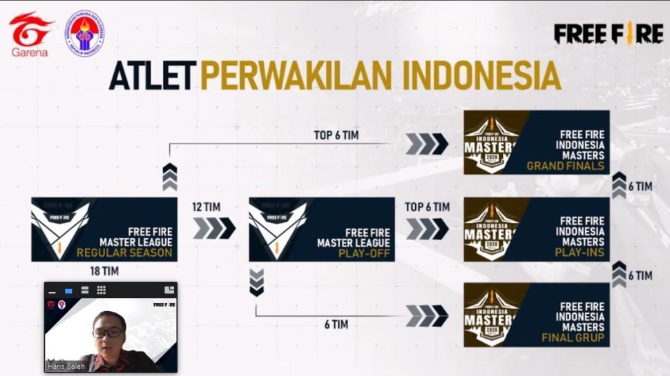 Sistem pertandingan pada turnamen Free Fire. (Garena Indonesia)