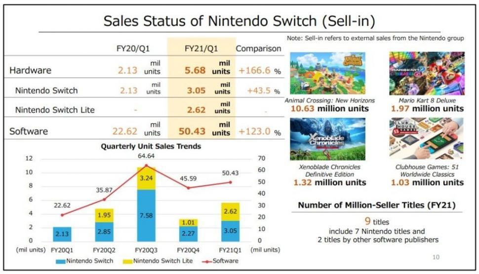 Laporan keuangan Nintendo. (videogameschronicle)