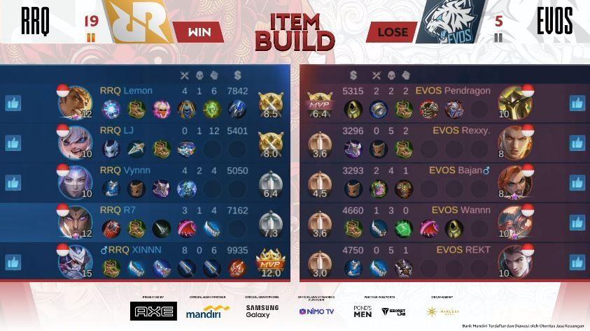 Game kedua RRQ Hoshi vs Evos Legends dimenangkan RRQ dengan skor Kill 18 vs 6. (YouTube/ MPL Indonesia)