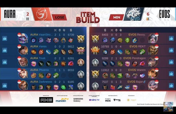 EVOS Legends menang melawan Aura Fire. (MPL Indonesia)