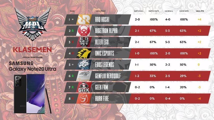 Klasemen sementara Day 1 Week 2 MPL Indonesia Season 6. (YouTube/ MPL Indonesia)