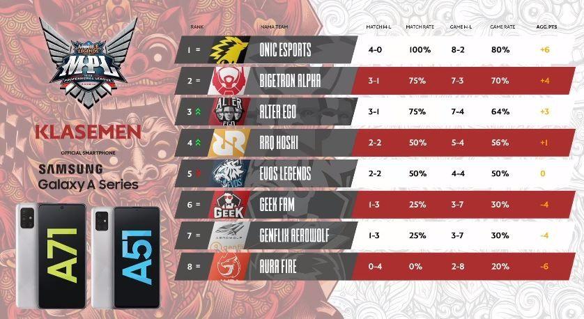 Klasemen sementara Day 1 Week 3 MPL Indonesia Season 6. (YouTube/ MPL Indonesia)