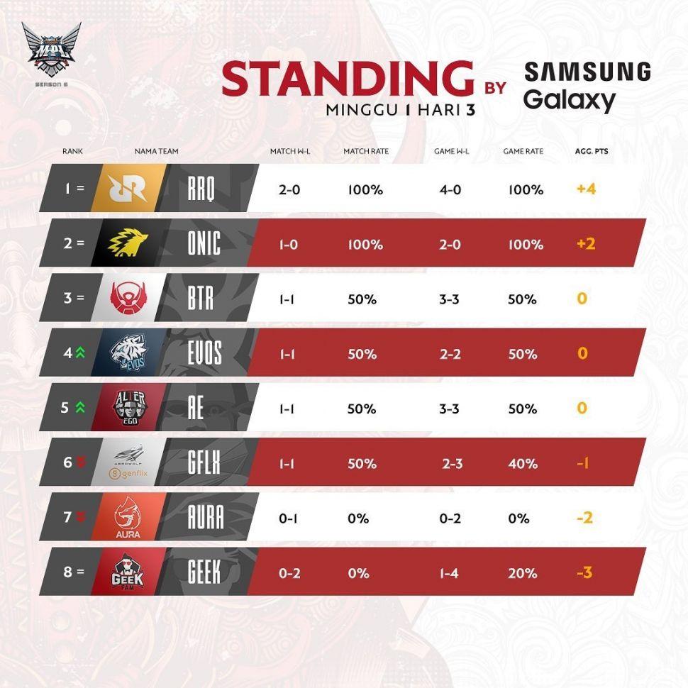 Klasemen sementara MPL Indonesia Season 6 Week 1. (Instagram/ mpl.id.official)