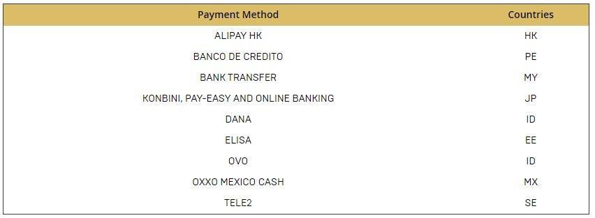 Metode pembayaran yang didukung Epic Games Store. (Epic Games Store)