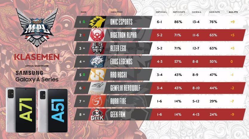 Klasemen sementara Week 4 MPL Indonesia Season 6. (YouTube/ MPL Indonesia)