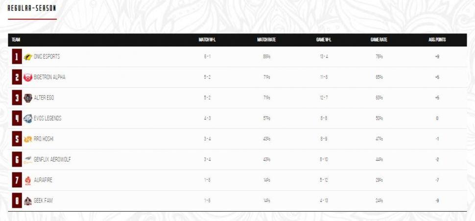 Klasemen sementara Week 4 MPL Indonesia Season 6. (MPL Indonesia)