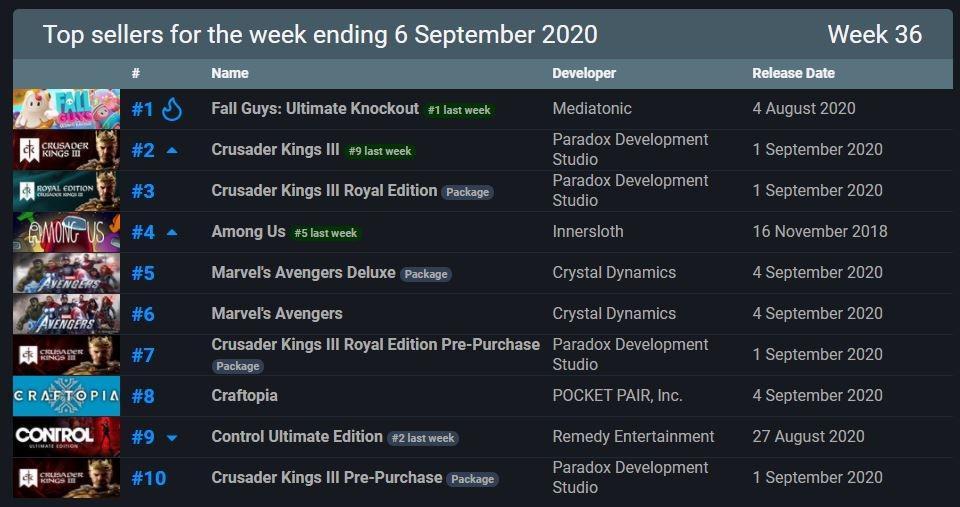 Fall Guys jadi game terlaris di Steam. (SteamDB)