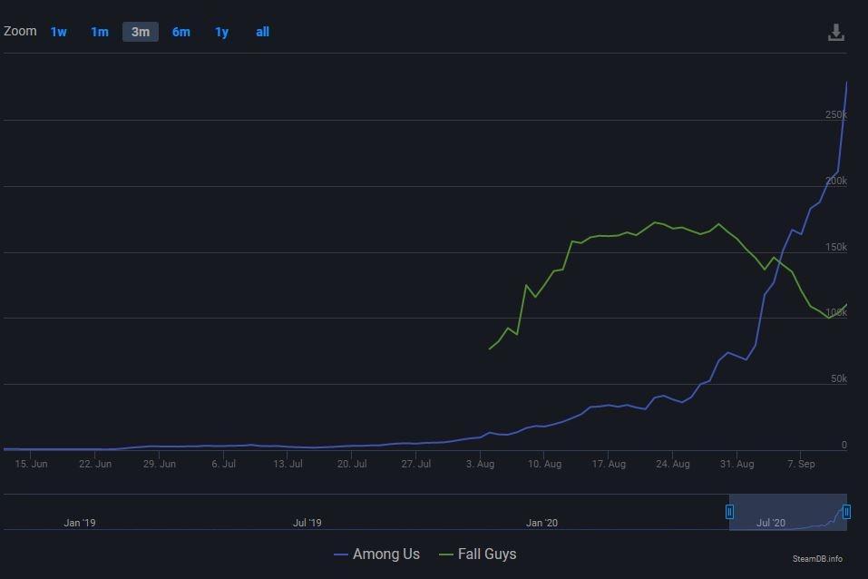 Game paling ramain di Steam, Among Us vs Fall Guys. [SteamDB]