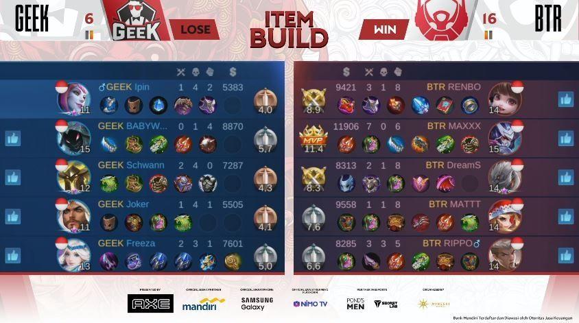 Game kedua Bigetron Alpha vs Geek Fam dimenangkan BTR dengan skor Kill 16 vs 6. (YouTube/ MPL Indonesia)
