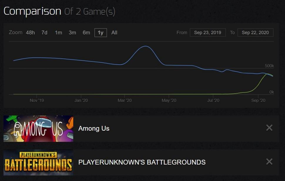 Jumlah player Among Us mulai ungguli PUBG. (steamcharts)