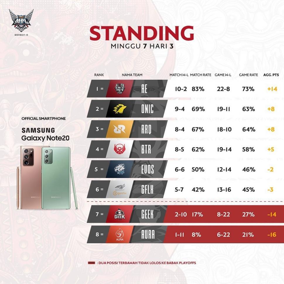 Klasemen Week 7 MPL Indonesia Season 6. (Instagram/ mpl.id.official)