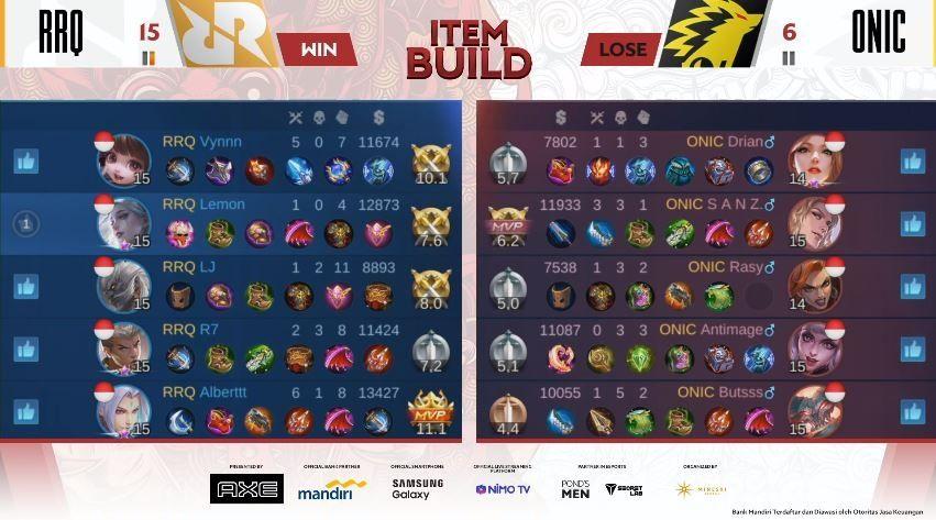 Game pertama RRQ Hoshi vs ONIC Esports dimenangkan Sang Raja dengan skor Kill 15 vs 6. (YouTube/ MPL Indonesia)