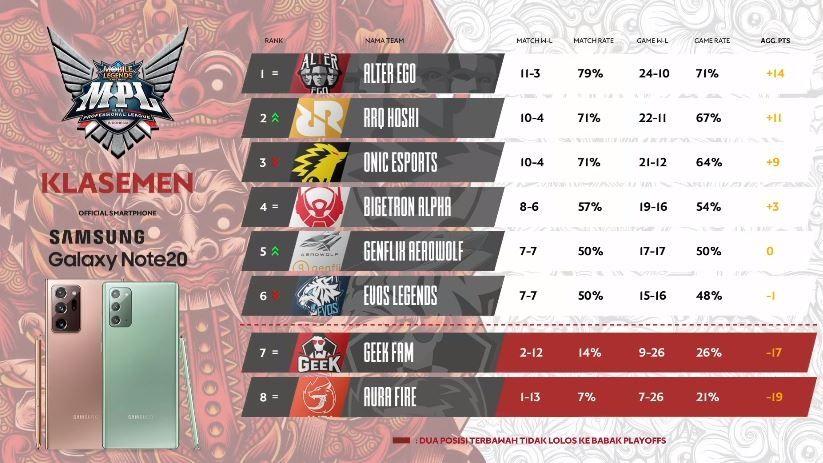 Klasemen hari ketiga Week 8 MPL Indonesia Season 6. (YouTube/ MPL Indonesia)