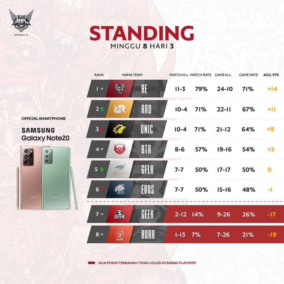 Klasemen Week 8 MPL Indonesia Season 6. (Instagram/ mpl.id.official)