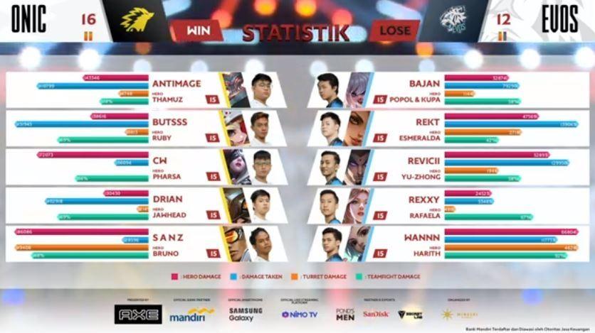 Game ketiga play-off ONIC vs EVOS dimenangkan ONIC dengan skor 16 vs 12. (YouTube/ MPL Indonesia)