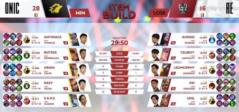 Game kedua  Alter Ego vs ONIC dimenangkan ONIC dengan skor 28 vs 16 di menit ke-29. (YouTube/ MPL Indonesia)