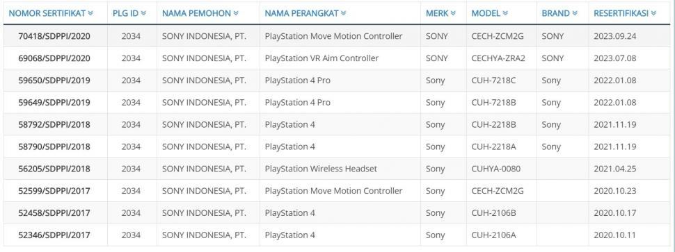 Sertifikasi Ditjen Postel baru untuk PlayStation 4 dan sejumlah aksesori. Belum ada PlayStation 5. (Postel.Go.Id)