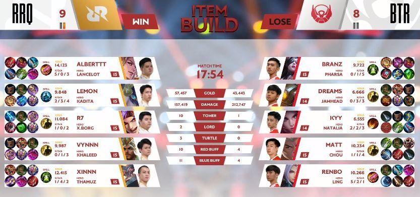 Game pertama RRQ vs BTR dimenangkan oleh RRQ dengan skor kill 9 vs 8 di menit ke-17. (YouTube/ MPL Indonesia)