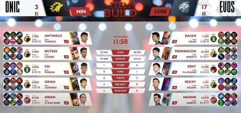 Game pertama play-off ONIC vs EVOS dimenangkan EVOS dengan skor 3 vs 16. (YouTube/ MPL Indonesia)