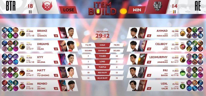 Game pertama Alter Ego vs Bigetron dimenangkan AE dengan skor 18 vs 14 di menit ke-29. (YouTube/ MPL Indonesia)