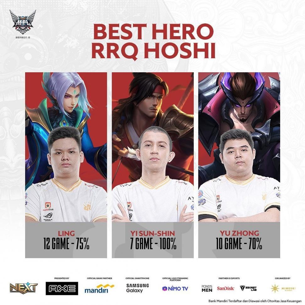 Tiga hero terbaik dari RRQ Hoshi. (Instagram/ mpl.id.official)