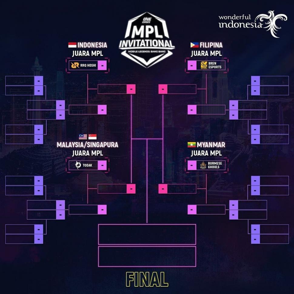 Bagan pertandingan One Esports MPL Invitational. (Instagram/ mpl.id.official)