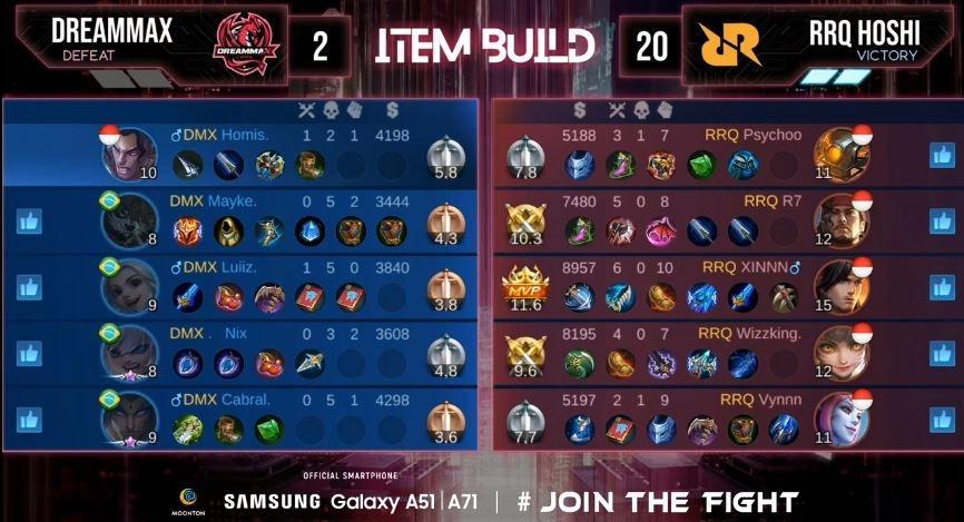 Game kedua RRQ Hoshi vs DreamMax dimenangkan RRQ dengan skor 20 vs 2. (YouTube/ Mobile Legends Bang Bang)