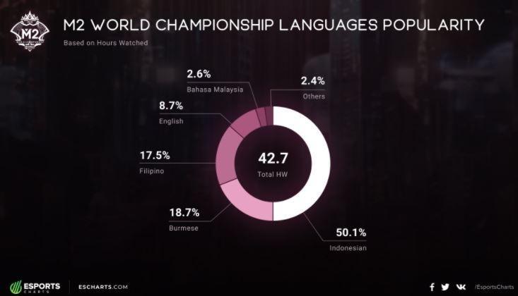 Bahasa paling banyak yang digunakan penonton M2 World Championship. (Esports Charts)