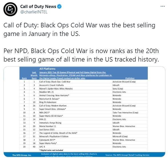 Call of Duty Black Ops Cold War menempati 20 besar game terlaris di AS. (Twitter/ charlieINTEL)