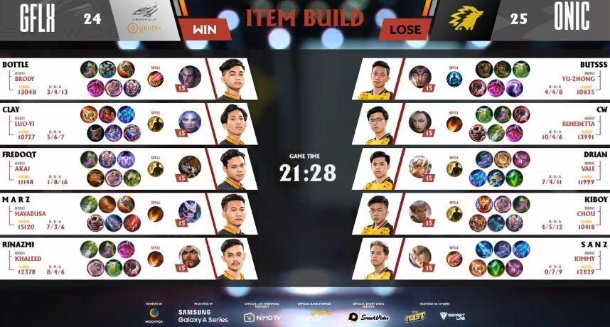Game kedua Genflix Aerowolf vs ONIC Esports dimenangkan Aerowolf. (Youtube/ MPL Indonesia)