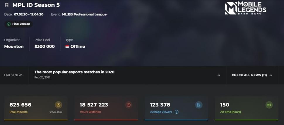 Jumlah Peak View MPL ID Season 5. (Esports Charts)