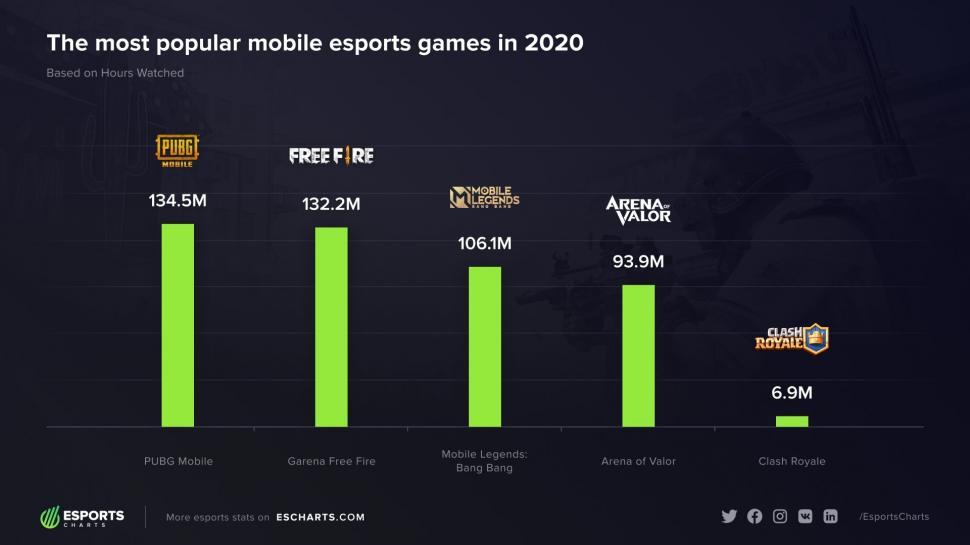 Game mobile terpopuler di ranah Esports. (Esports Charts)