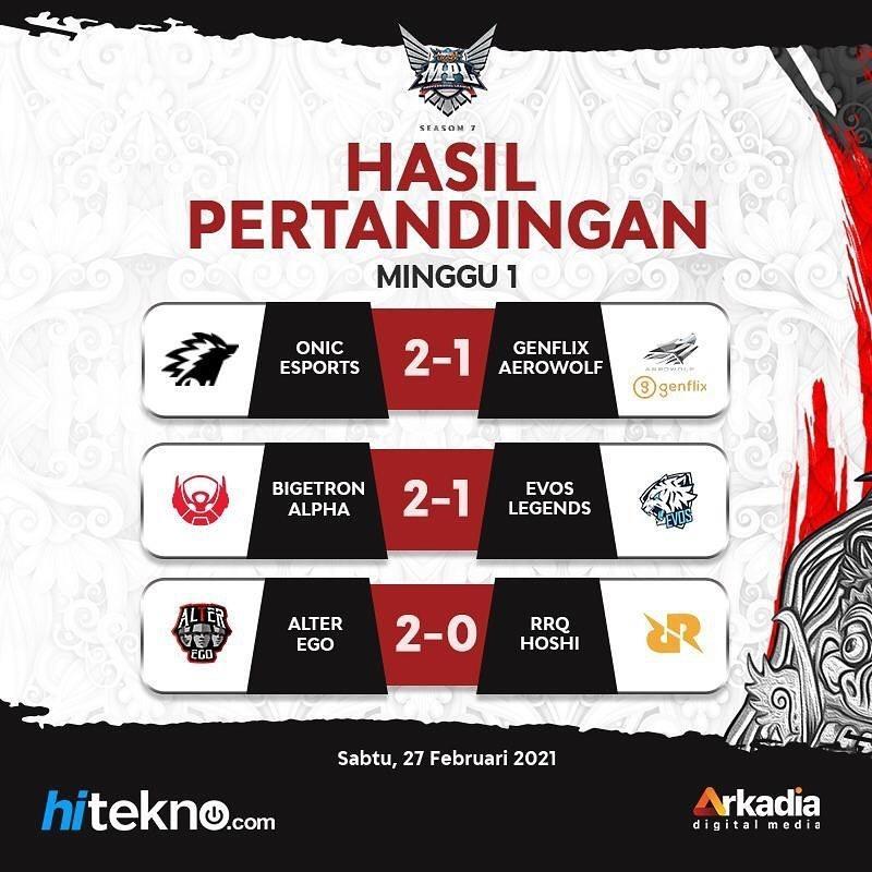 Hasil pertandingan Day 2 Week 1 MPL Season 7. (Instagram/ Hiteknodotcom)