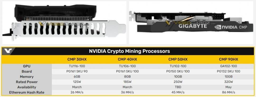 Bocoran kartu grafis Nvidia untuk mining. (videocardz)