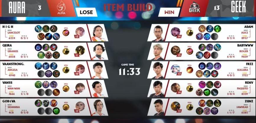Game ketiga Aura Fire vs Geek Fam dimenangkan Geek Fam. (YouTube/ MPL Indonesia)