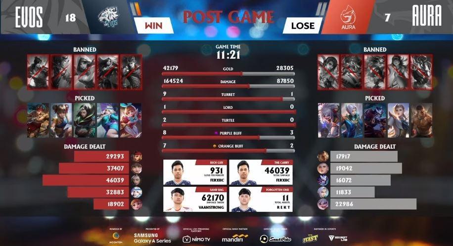 Game pertama EVOS vs Aura Week 5 dimenangkan oleh EVOS Legends. (YouTube/ MPL Indonesia)