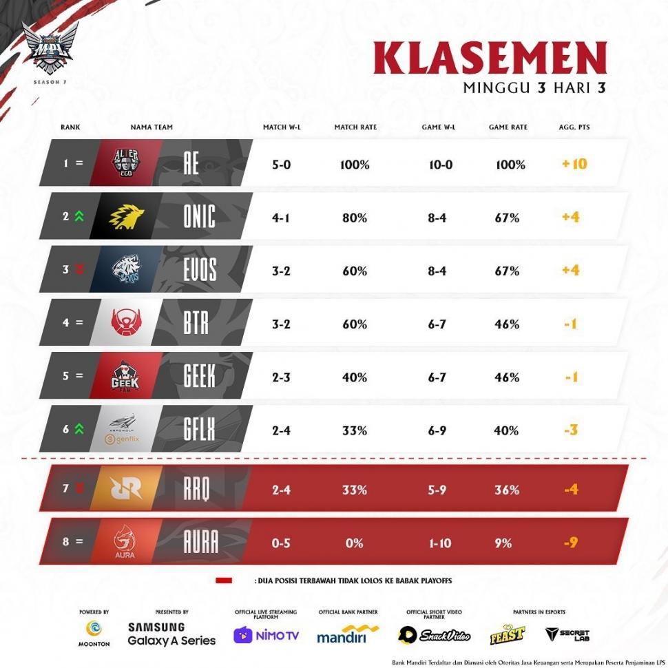 Klasemen sementara MPL Season 7 Week 3. (instagram/MPL Indonesia)