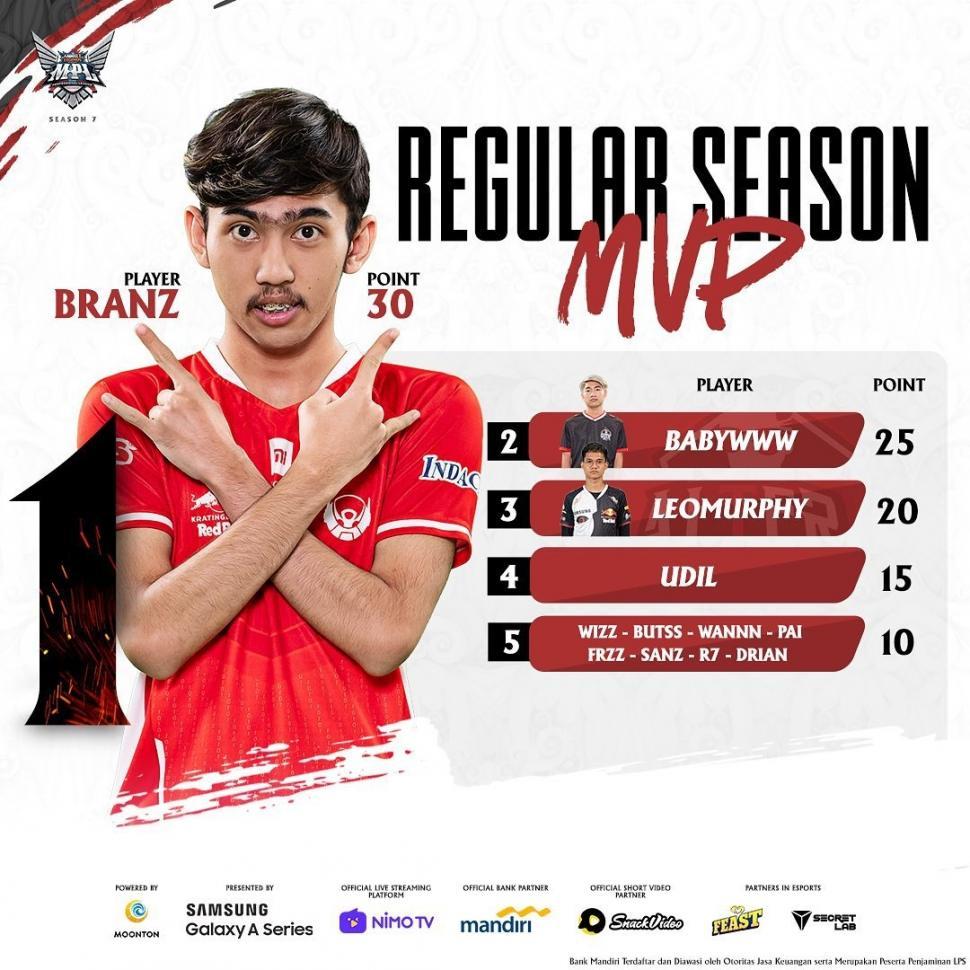 BTR Branz pimpin MVP Regular Season Leaderboard. (Instagram/ mpl.id.official)