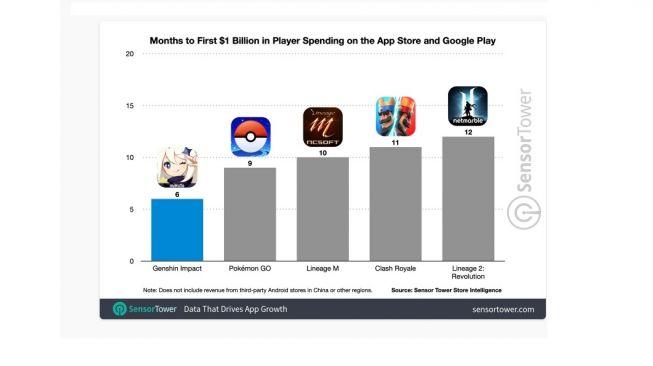 Pendapatan game online. [Sensortower]