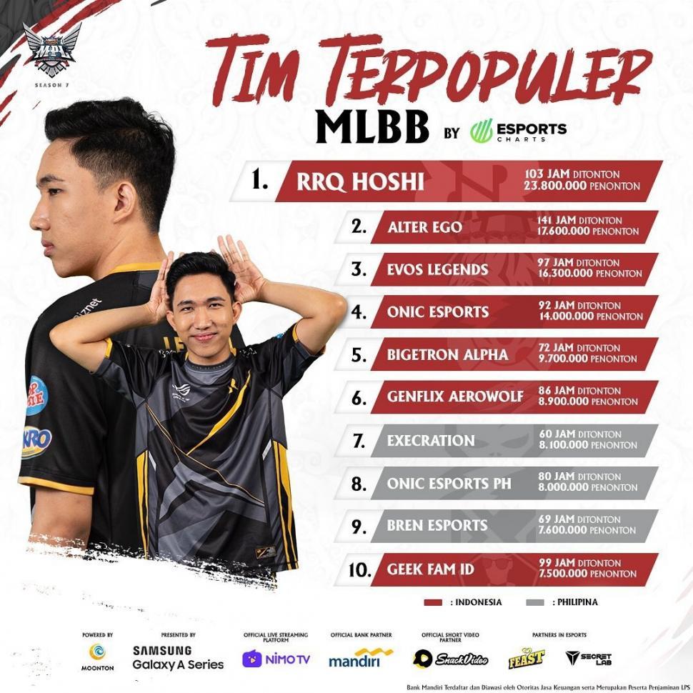 Tim MLBB Terpopuler di Dunia. (Esports Charts via Instagram_mpl.id.official)