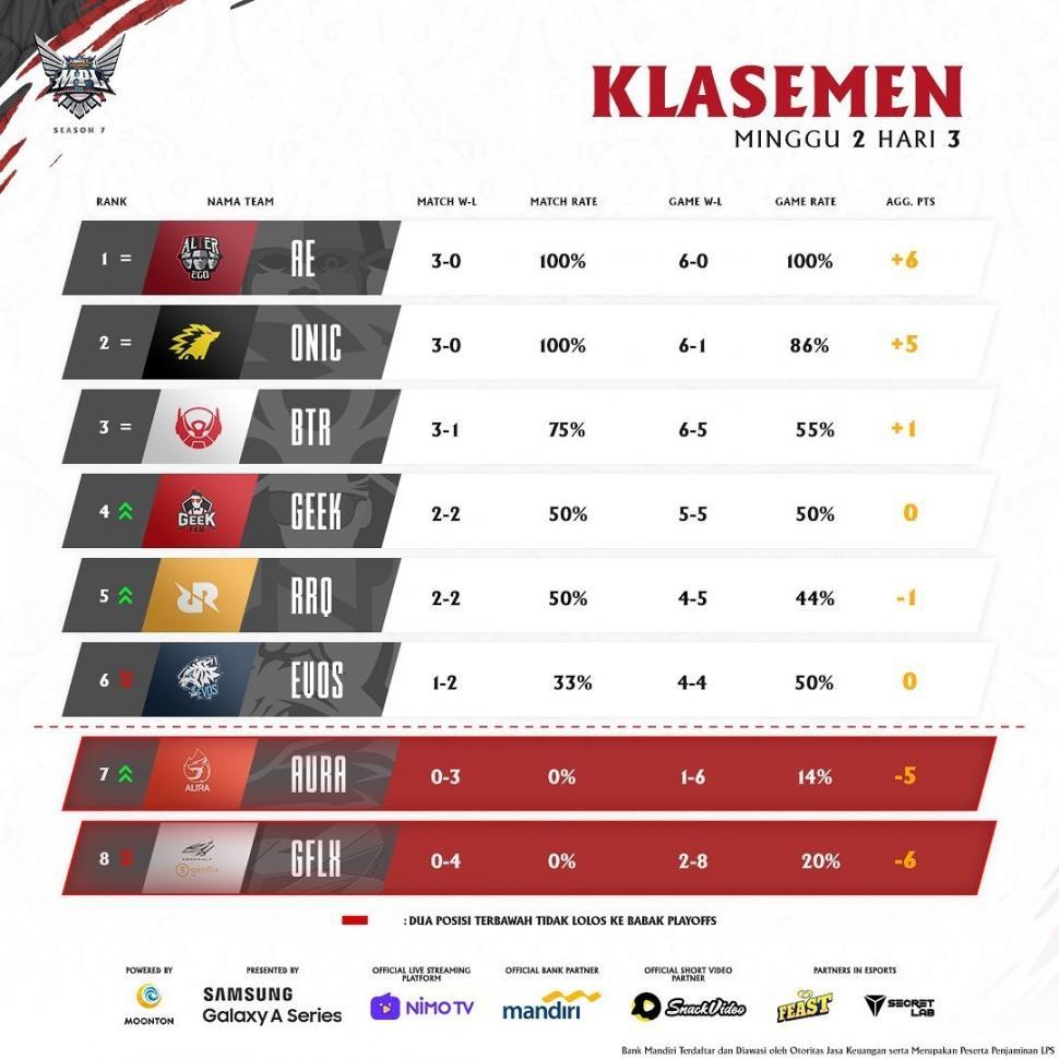 Klasemen Week 2 MPL Season 7. (Instagram/ mpl.id.official)