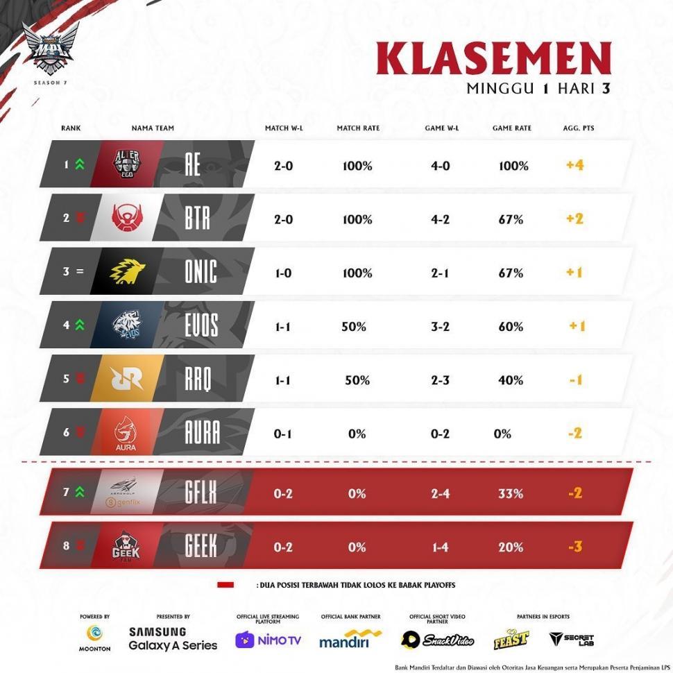 Klasemen MPL Season 7 Pekan Perdana. (MPL Indonesia)