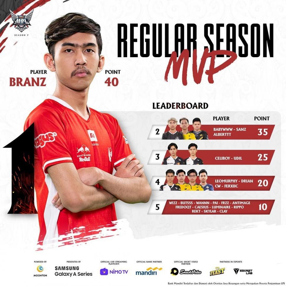 Leaderboard MVP Regular Season hingga Week 5.(Instagram/ mpl.id.official)