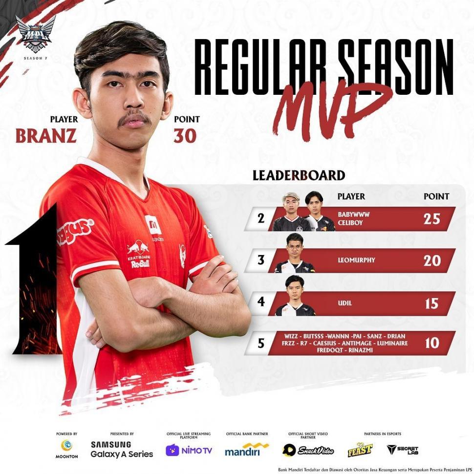 MVP Regular Season Leaderboard hingga pekan ketiga. (Instagram/ mpl.id.official)