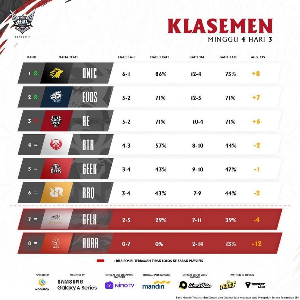 Klasemen MPL Season 7 Week 4. (MPL Indonesia)