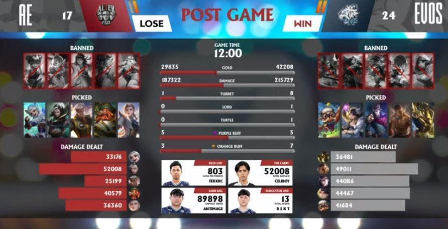 Game ketiga Alter Ego vs EVOS dimenangkan oleh EVOS. (YouTube/ MPL Indonesia)