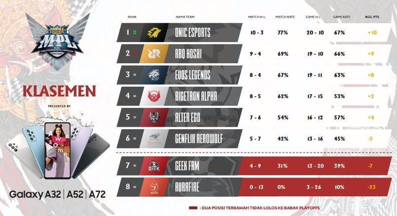 Klasemen MPL Season 7 hingga Day 1 Week 8. (YouTube/ MPL Indonesia)